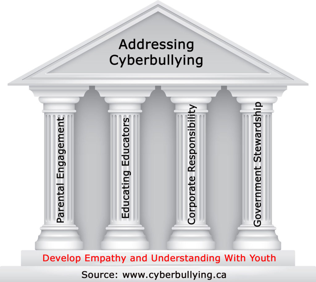MERCEDES: When was cyber bullying first recognized